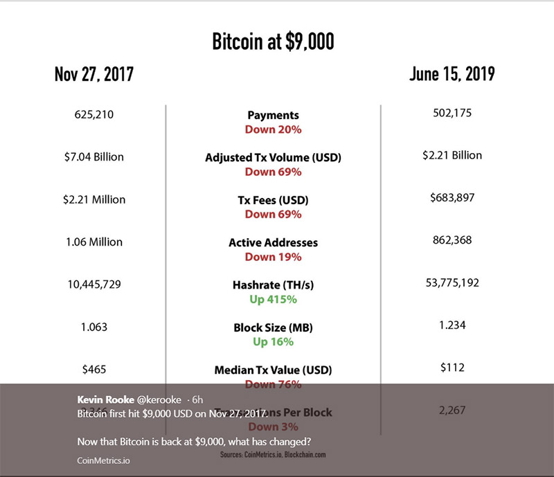 What's changed since bitcoin was at $9K in 2017? - Everything